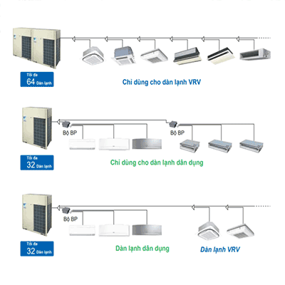 Hệ thống điều hòa trung tâm tổng VRV Daikin