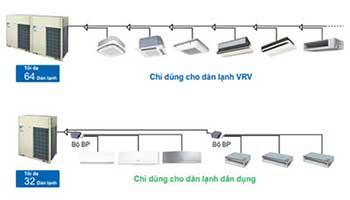 Báo Giá Điều Hòa Trung Tâm Daikin VRV IV