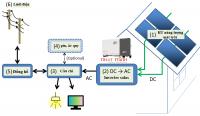 Tìm hiểu về thiết bị biến tần năng lượng mặt trời inverter solar