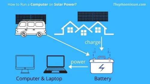 Làm thế nào để chạy máy tính bằng năng lượng mặt trời?
