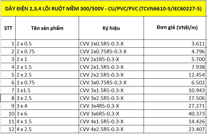 Dây điện 2,3,4 lõi ruột mềm 300/500V-Cu/pvc/pvc