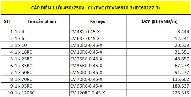 Cáp điện 1 lõi 450/750V-Cu/PVC