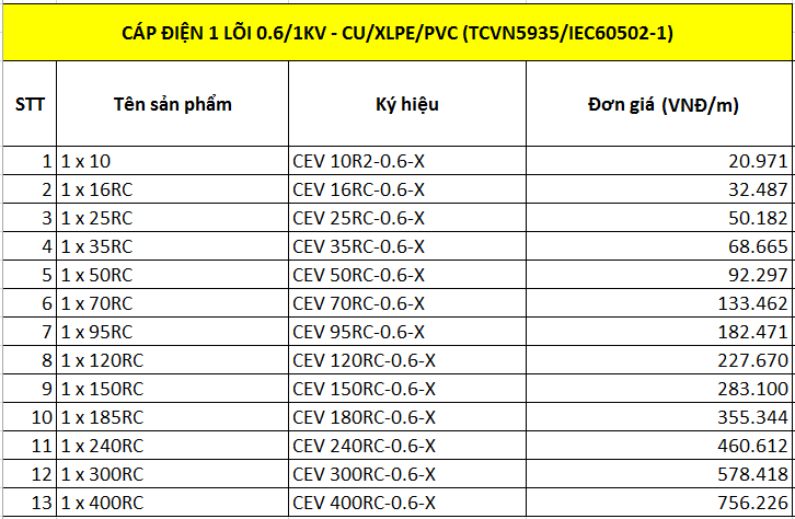 Cáp điện 1 lõi 0.6/1kV-Cu/XLPE/PVC