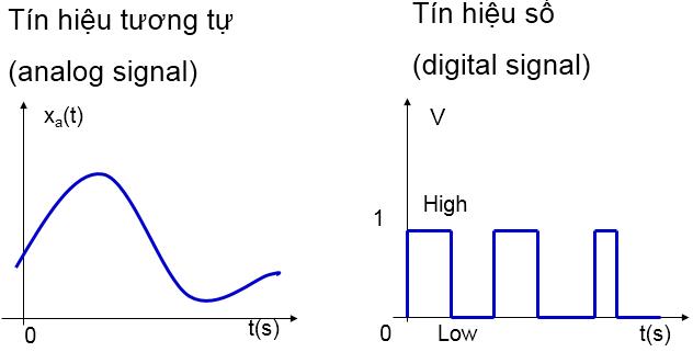 tín hiệu analog và tín hiệu digital
