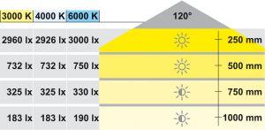 Đèn Loox Led Dây 3015 4000K Hệ 24V Hafele 833.76.241
