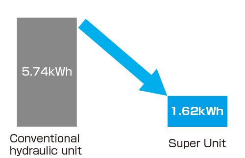 Super-Unit-Daikin-tiet-kiem-dien-nang-2