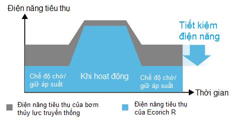 bieu-do-tiet-kiem-nang-luong-bom-daikin-ecorich