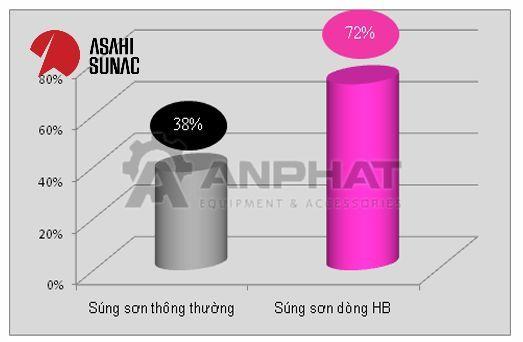 dong-sung-son-tinh-dien-HB-tiet-kiem-son