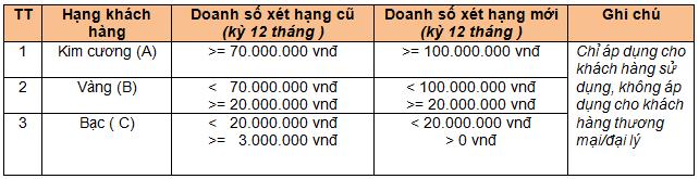 bang-uu-dai-khach-hang