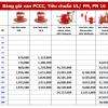 Bảng báo giá van đồng hồ nước Phụ Kiện