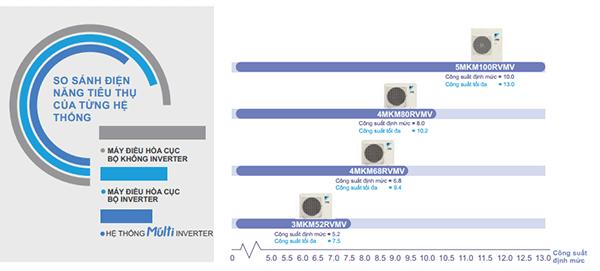 Dàn nóng 3MXM52RVMV Inverter hiệu suất cao