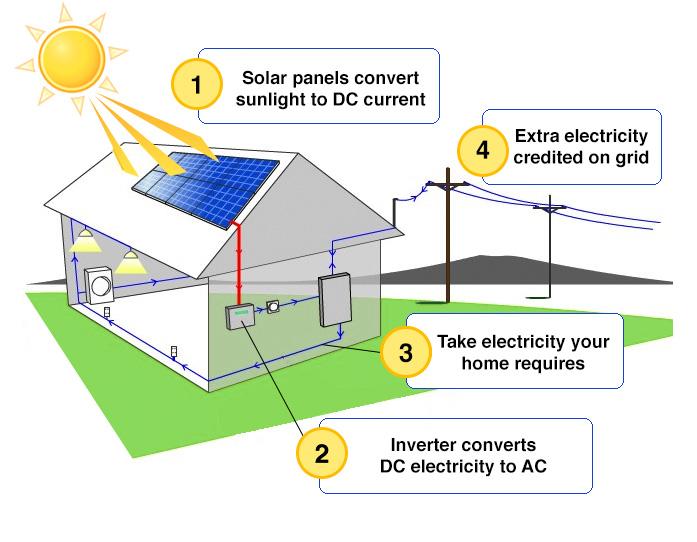 Điện năng lượng mặt trời hòa lưới 1000W/H5