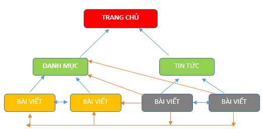 Mô hình kim tự tháp trong thiết kế cấu trúc website chuẩn seo