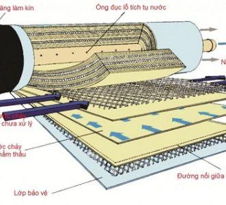 Cấu trúc màng RO trong máy lọc nước Karofi