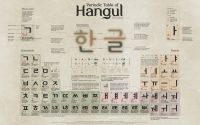Hướng dẫn học bảng chữ cái tiếng Hàn (Hangul)