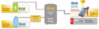may-nuoc-nong-trung-tam-rsj-15-190rdn3-f-tiet-kiem-dien