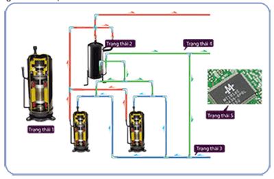 Hệ thống điều hòa trung tâm Midea V5X kiểm soát dầu chính xác