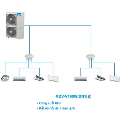 Điều hòa trung tâm Mini VRF Midea 2 chiều MDV-V160W/DN1(B) 6HP