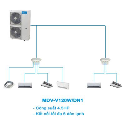 Điều hòa trung tâm Mini VRF Midea 2 chiều MDV-V120W/DN1 4.5HP