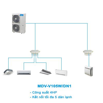 Điều hòa trung tâm Mini VRF Midea 2 chiều MDV-V105W/DN1 4HP
