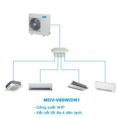 Điều hòa trung tâm Mini VRF Midea 2 chiều MDV-V80W/DN1 3HP