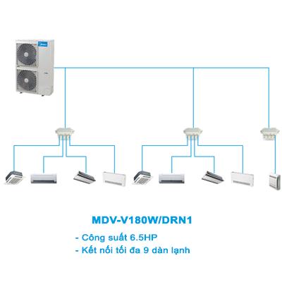 Điều hòa trung tâm Mini VRF Midea 2 chiều MDV-V180W/DRN1 6.5HP