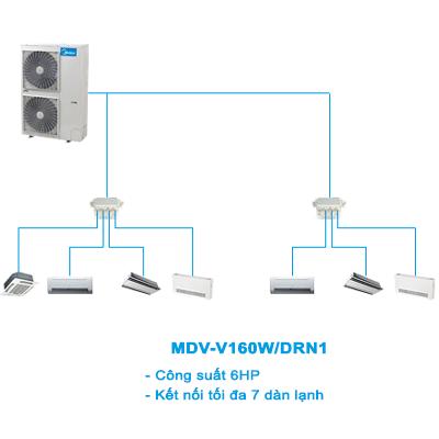 Điều hòa trung tâm Mini VRF Midea 2 chiều MDV-V160W/DRN1 6HP