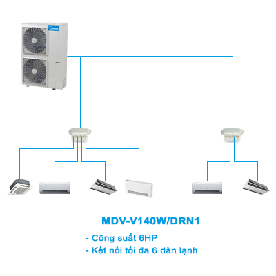 Điều hòa trung tâm Mini VRF Midea 2 chiều MDV-V140W/DRN1 5HP