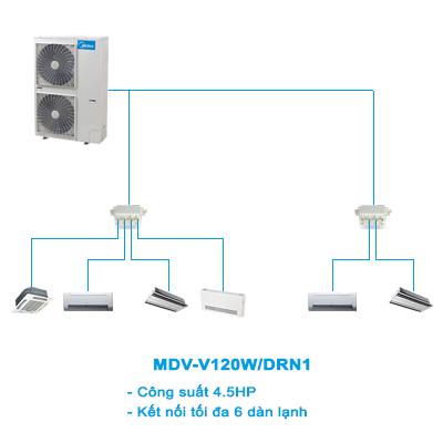Điều hòa trung tâm Mini VRF Midea 2 chiều MDV-V120W/DRN1 4.5HP